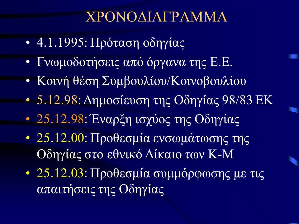 ΧΡΟΝΟΔΙΑΓΡΑΜΜΑ 4.1.1995: Πρόταση οδηγίας