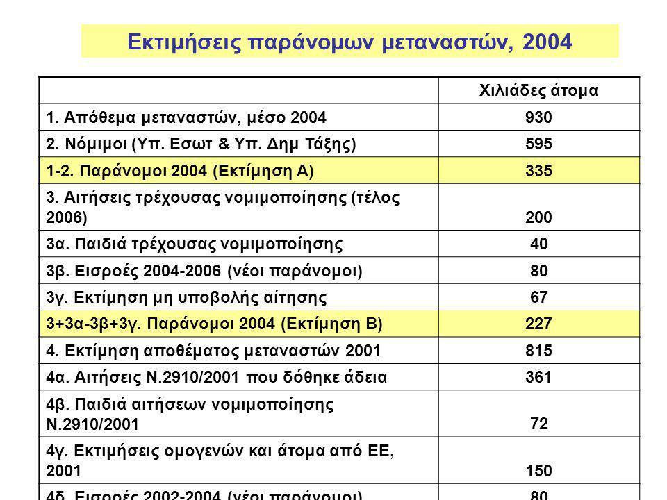 Εκτιμήσεις παράνομων μεταναστών, 2004
