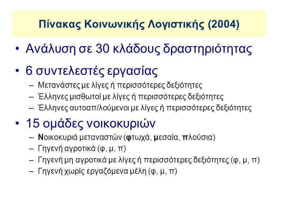 Πίνακας Κοινωνικής Λογιστικής (2004)
