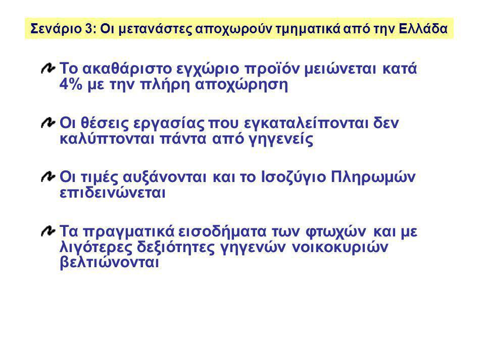 Σενάριο 3: Οι μετανάστες αποχωρούν τμηματικά από την Ελλάδα