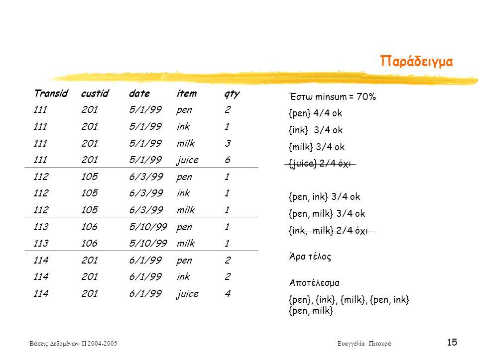 Παράδειγμα Transid custid date item qty Έστω minsum = 70%
