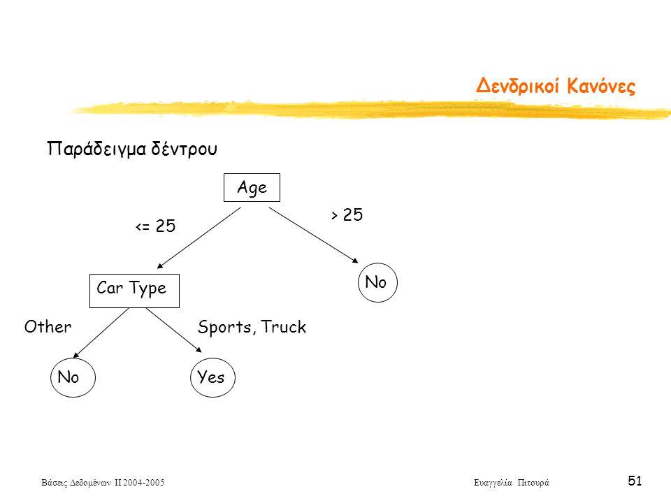 Δενδρικοί Κανόνες Παράδειγμα δέντρου Age > 25 <= 25 No Car Type