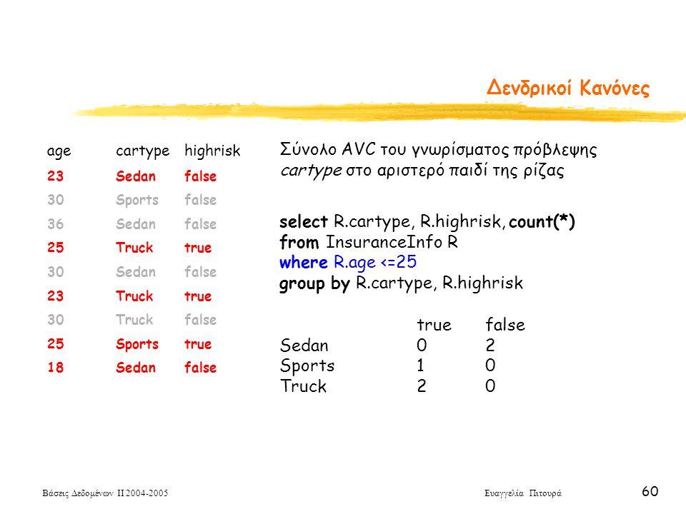 Δενδρικοί Κανόνες Σύνολο AVC του γνωρίσματος πρόβλεψης cartype στο αριστερό παιδί της ρίζας. select R.cartype, R.highrisk, count(*)