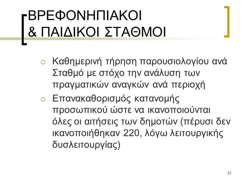 ΒΡΕΦΟΝΗΠΙΑΚΟΙ & ΠΑΙΔΙΚΟΙ ΣΤΑΘΜΟΙ