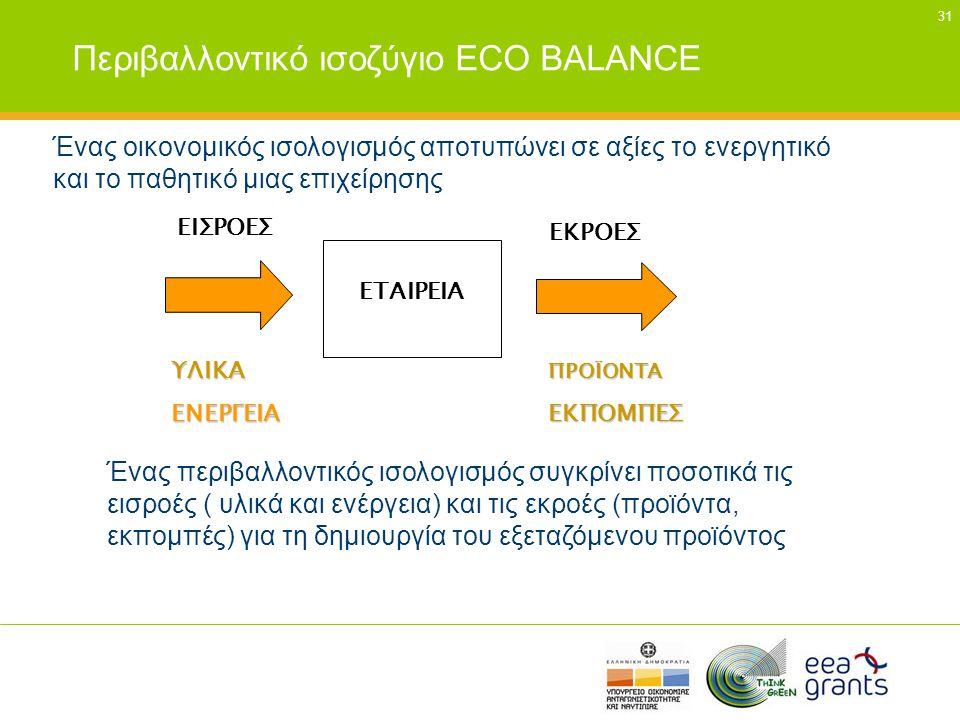 Περιβαλλοντικό ισοζύγιο ECO BALANCE