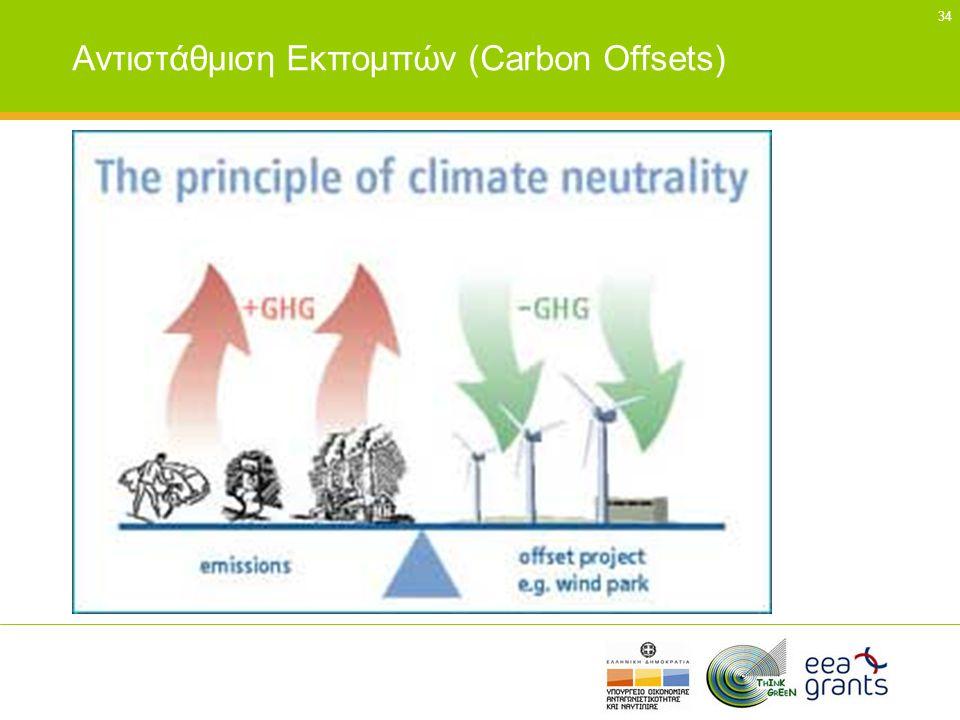 Αντιστάθμιση Εκπομπών (Carbon Offsets)
