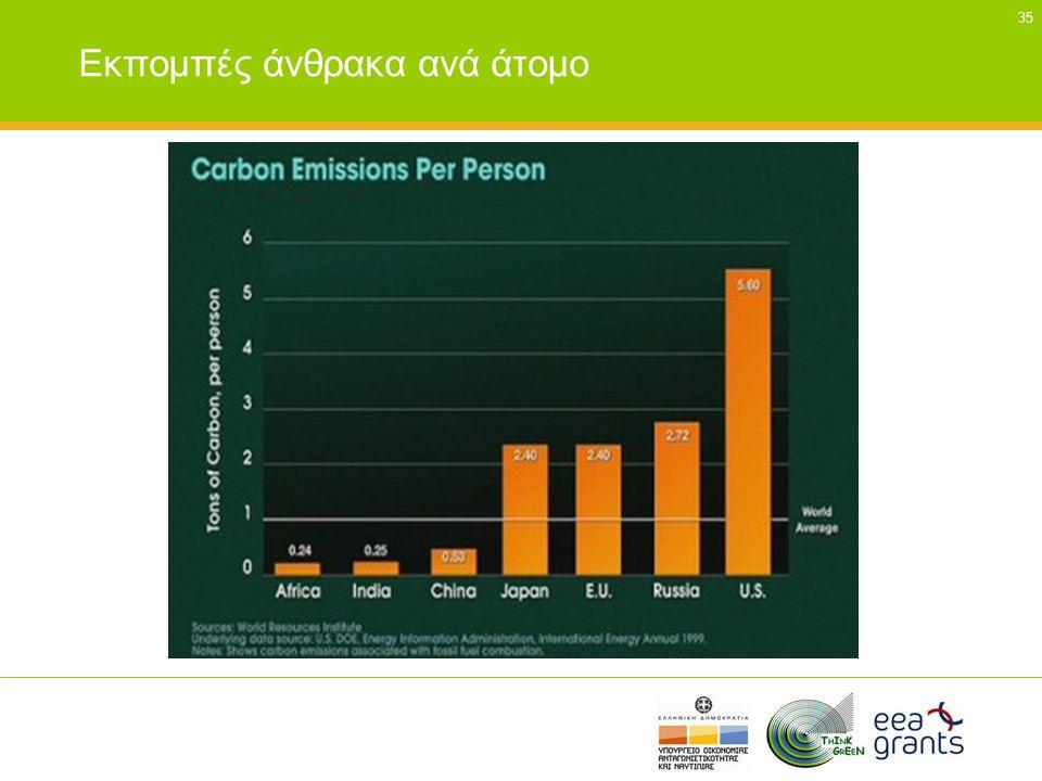 Εκπομπές άνθρακα ανά άτομο