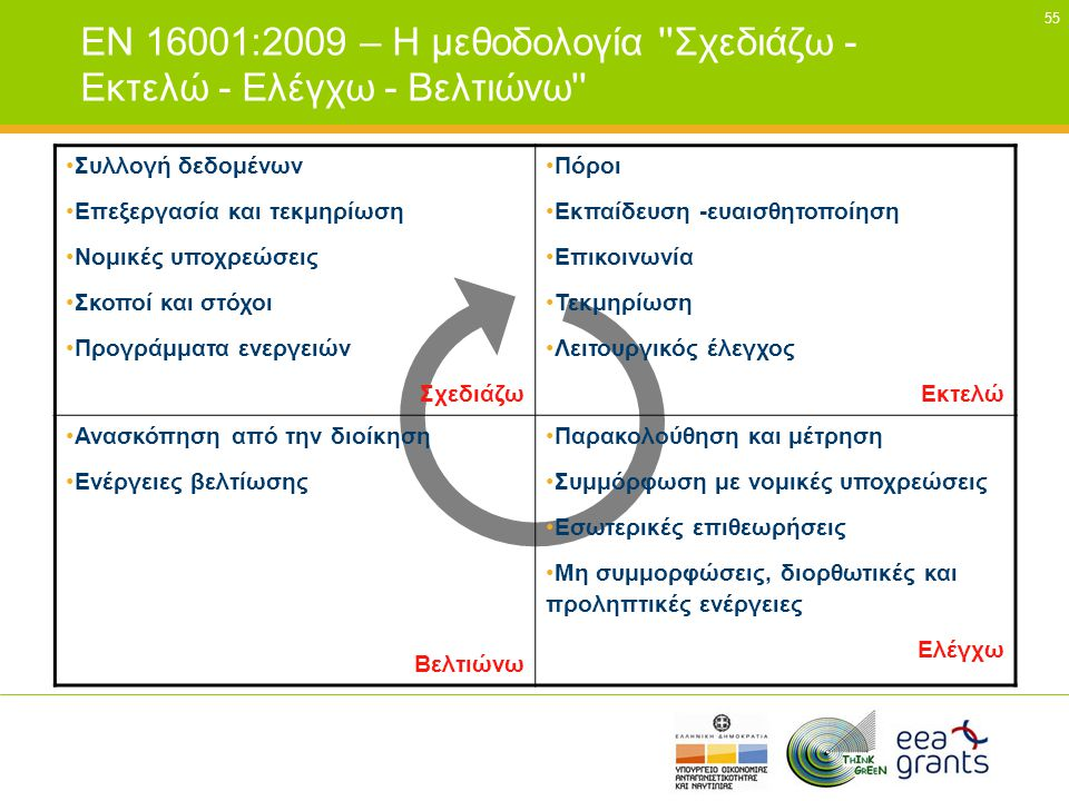 EN 16001:2009 – Η μεθοδολογία Σχεδιάζω - Εκτελώ - Ελέγχω - Βελτιώνω