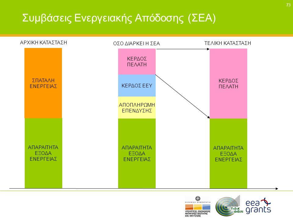 Συμβάσεις Ενεργειακής Απόδοσης (ΣΕΑ)
