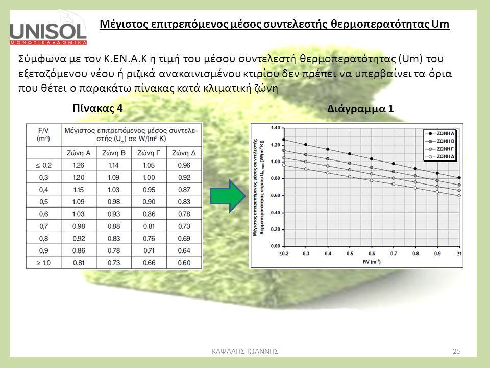 Μέγιστος επιτρεπόμενος μέσος συντελεστής θερμοπερατότητας Um