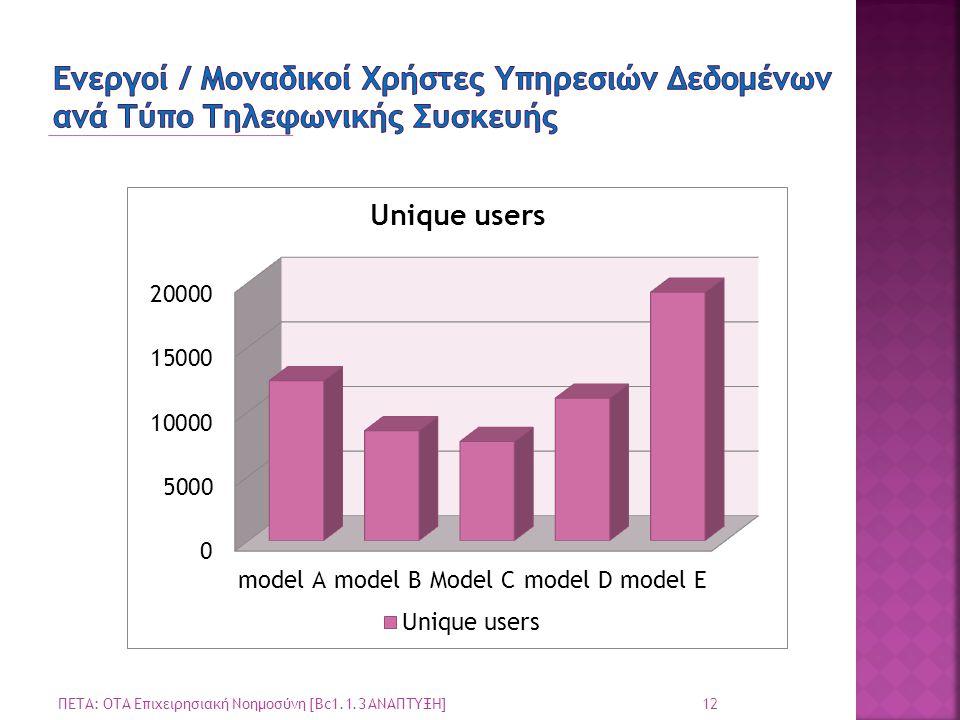 Ενεργοί / Μοναδικοί Χρήστες Υπηρεσιών Δεδομένων ανά Τύπο Τηλεφωνικής Συσκευής