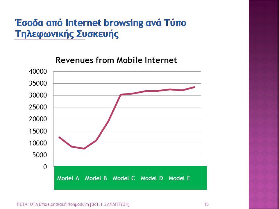Έσοδα από Internet browsing ανά Tύπο Tηλεφωνικής Συσκευής