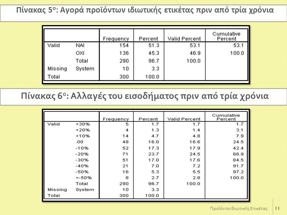 Πίνακας 6ο: Αλλαγές του εισοδήματος πριν από τρία χρόνια