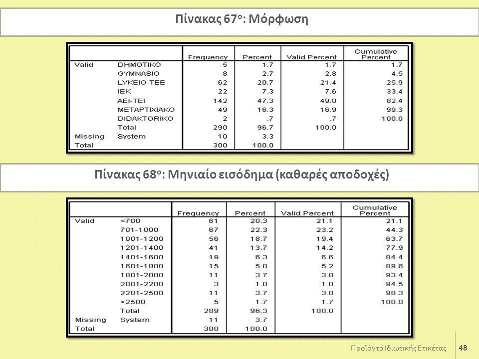 Πίνακας 68ο: Μηνιαίο εισόδημα (καθαρές αποδοχές)