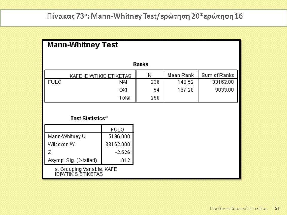 Πίνακας 73ο: Mann-Whitney Test/ερώτηση 20*ερώτηση 16