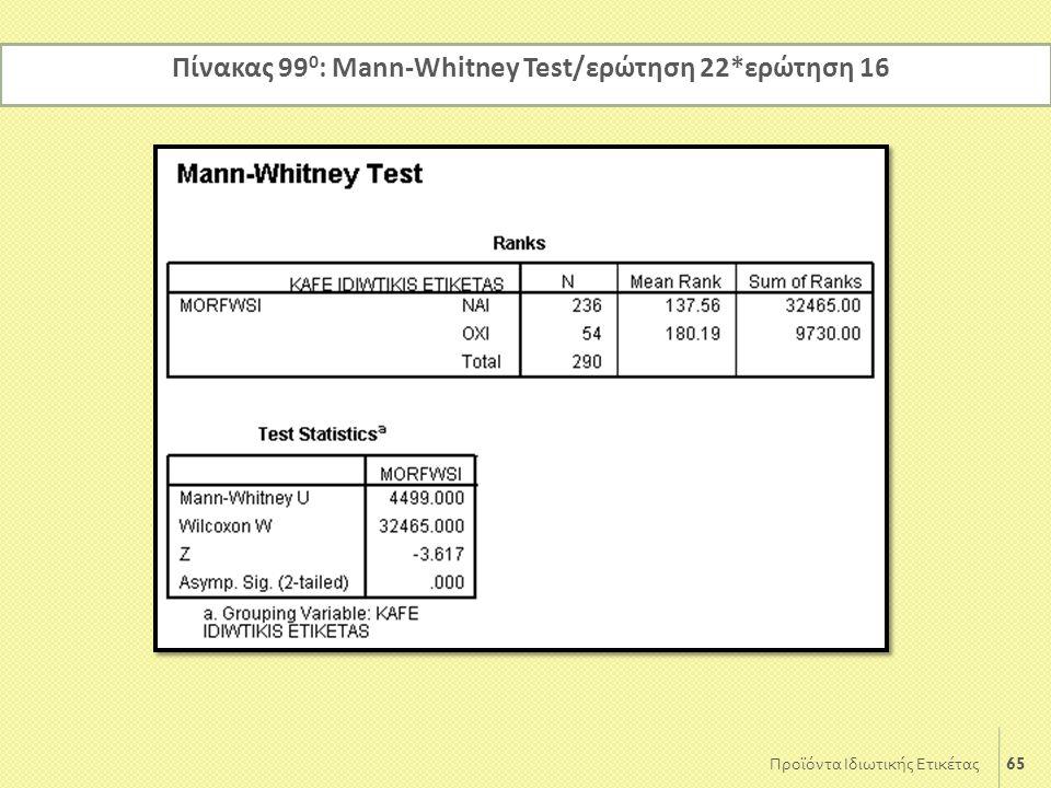 Πίνακας 990: Mann-Whitney Test/ερώτηση 22*ερώτηση 16