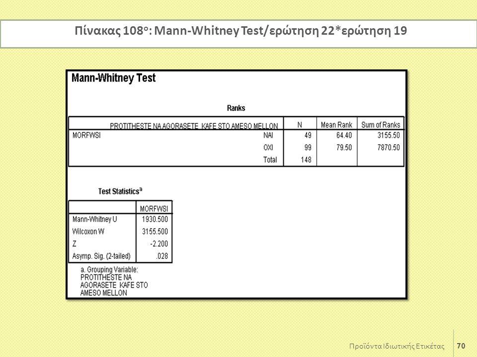 Πίνακας 108ο: Mann-Whitney Test/ερώτηση 22*ερώτηση 19