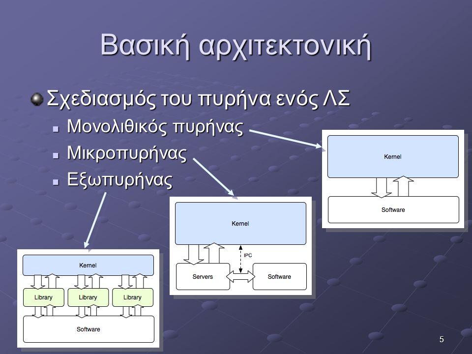 Βασική αρχιτεκτονική Σχεδιασμός του πυρήνα ενός ΛΣ Μονολιθικός πυρήνας