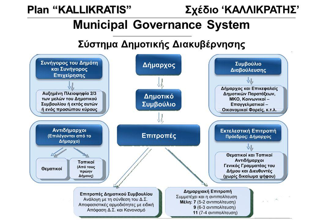 Municipal Governance System Σύστημα Δημοτικής Διακυβέρνησης