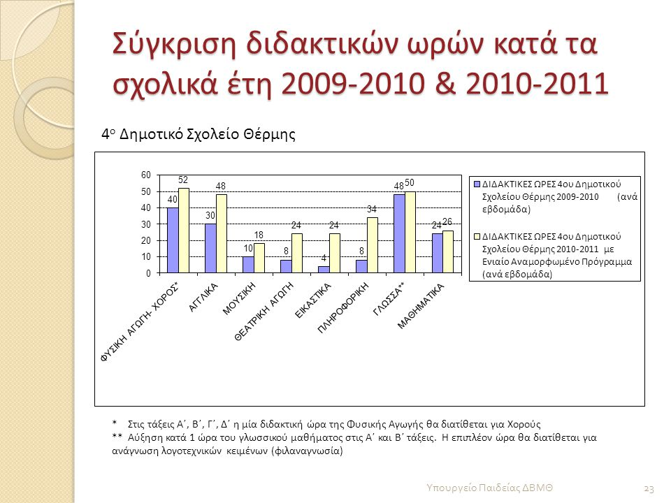 Σύγκριση διδακτικών ωρών κατά τα σχολικά έτη 2009-2010 & 2010-2011
