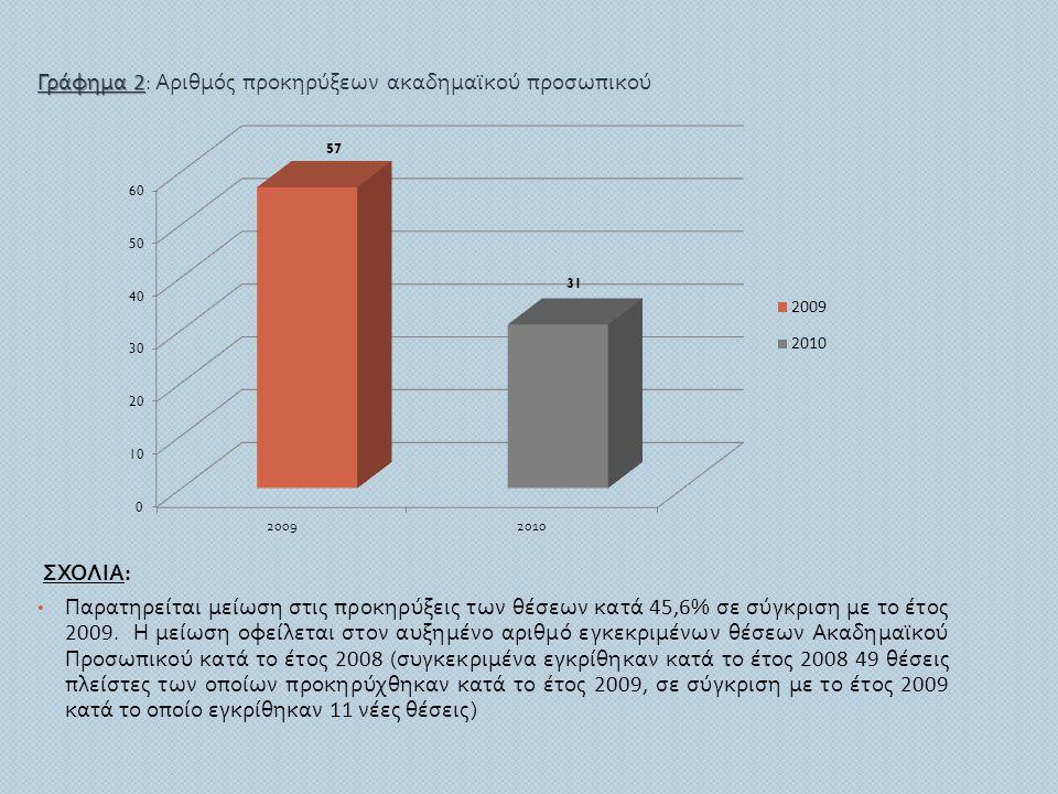 Γράφημα 2: Αριθμός προκηρύξεων ακαδημαϊκού προσωπικού