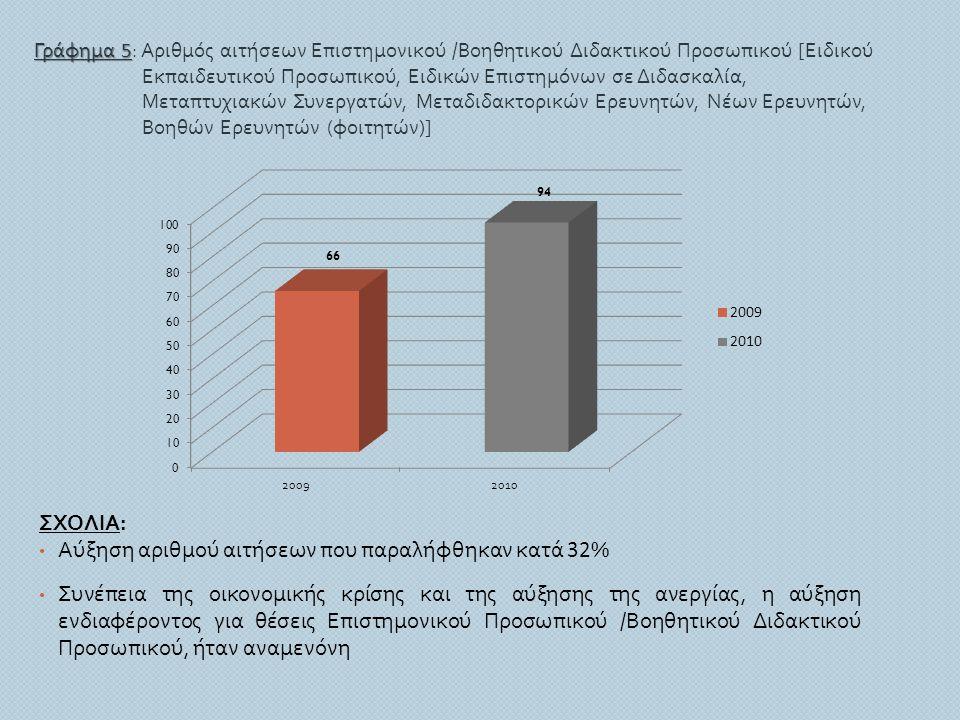 Αύξηση αριθμού αιτήσεων που παραλήφθηκαν κατά 32%
