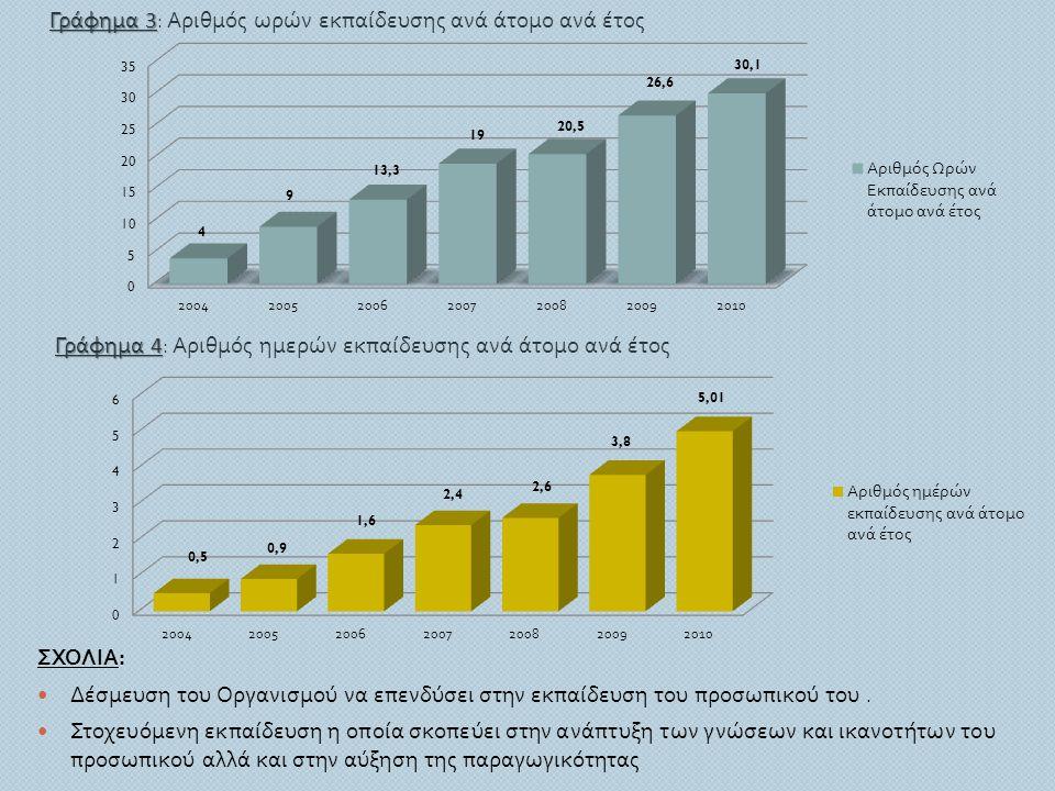 Γράφημα 4: Αριθμός ημερών εκπαίδευσης ανά άτομο ανά έτος