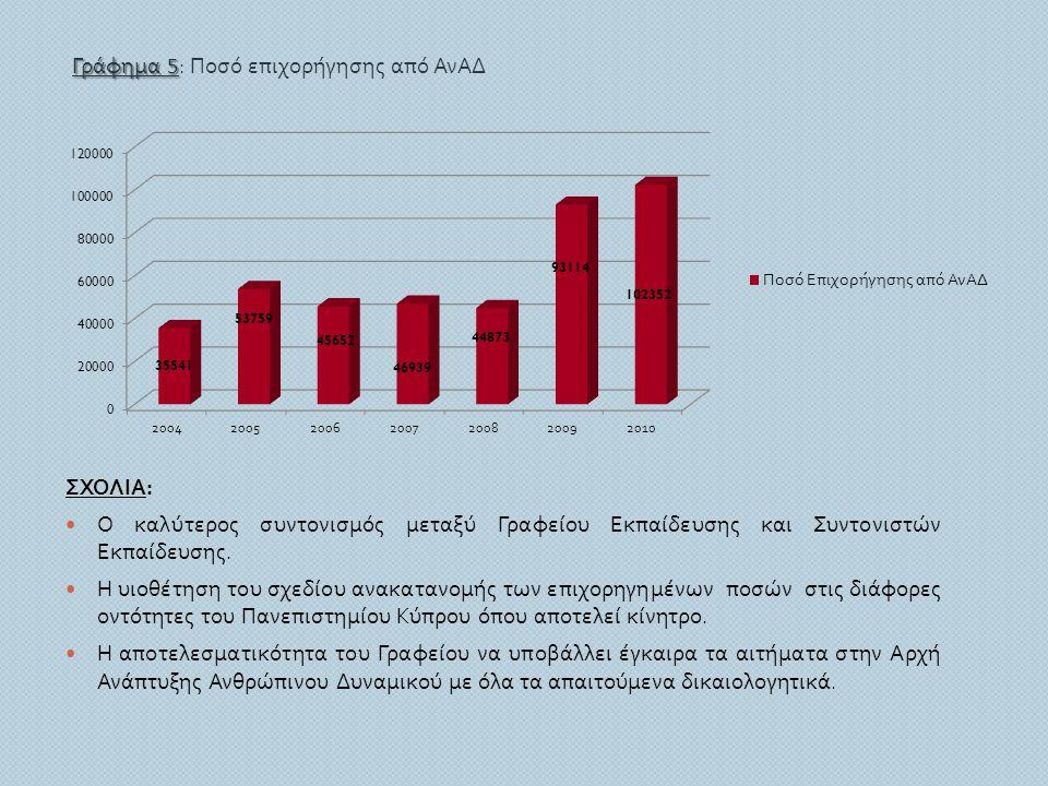 Γράφημα 5: Ποσό επιχορήγησης από ΑνΑΔ