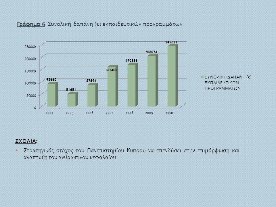 Γράφημα 6: Συνολική δαπάνη (€) εκπαιδευτικών προγραμμάτων
