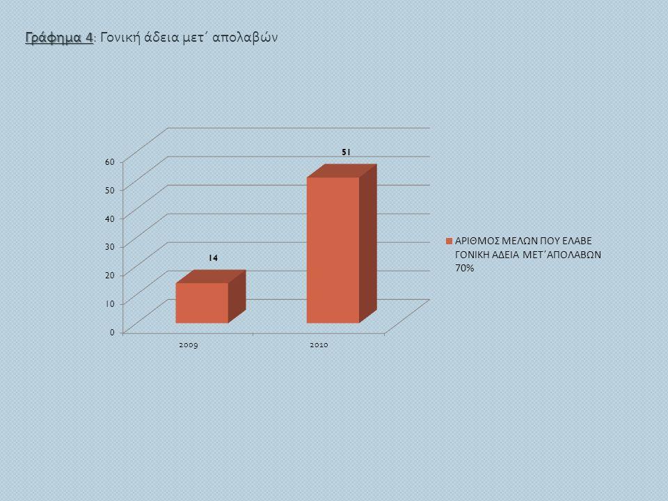 Γράφημα 4: Γονική άδεια μετ΄ απολαβών