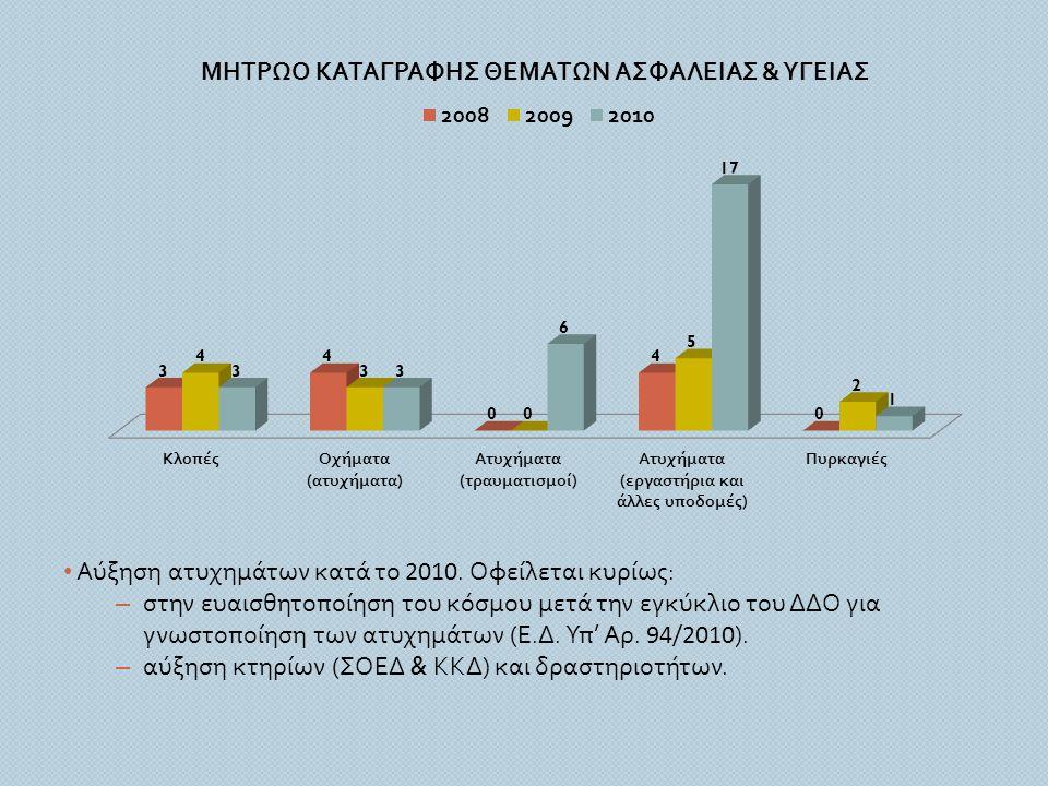 Αύξηση ατυχημάτων κατά το 2010. Οφείλεται κυρίως: