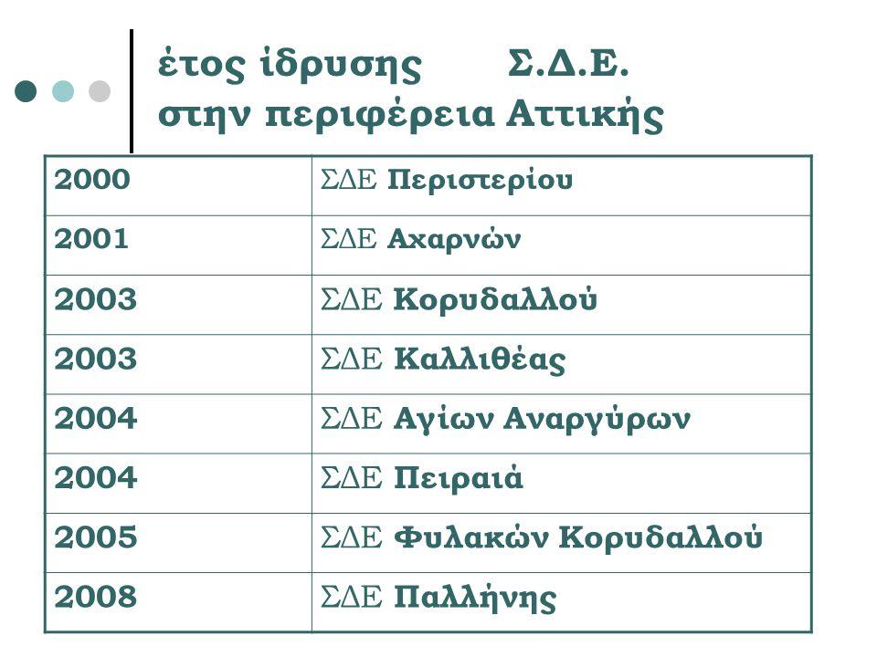 έτος ίδρυσης Σ.Δ.Ε. στην περιφέρεια Αττικής