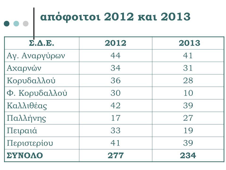 απόφοιτοι 2012 και 2013 Σ.Δ.Ε. 2012 2013 Αγ. Αναργύρων 44 41 Αχαρνών