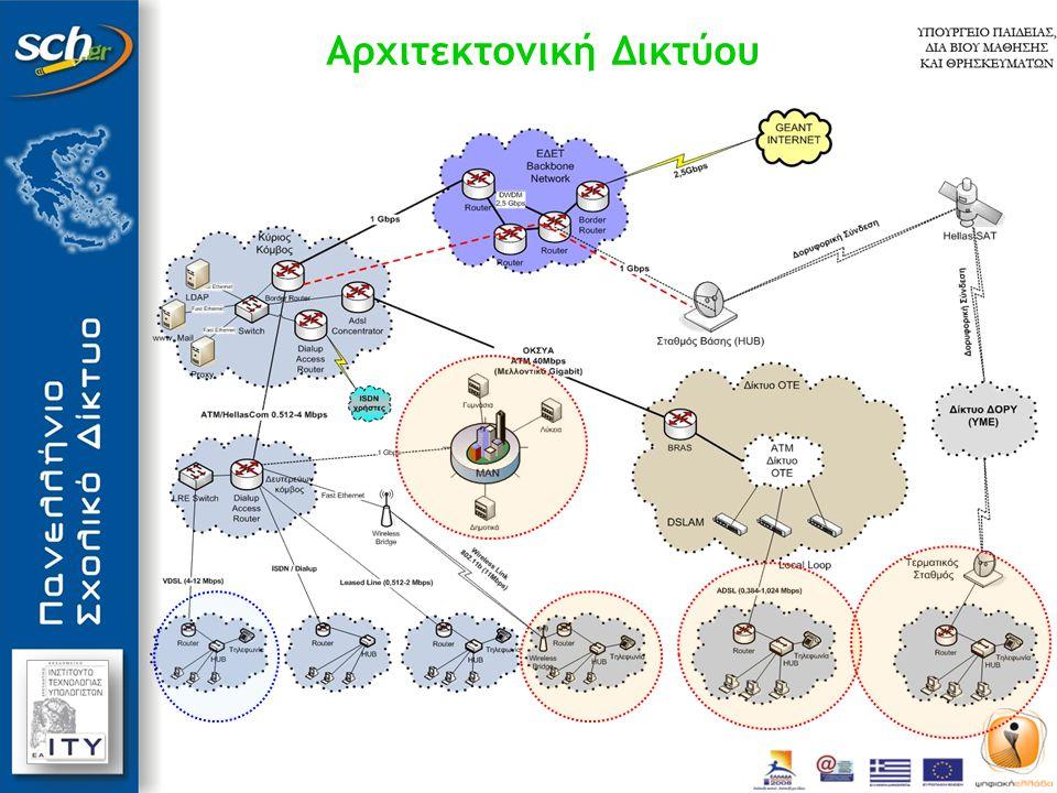 Αρχιτεκτονική Δικτύου