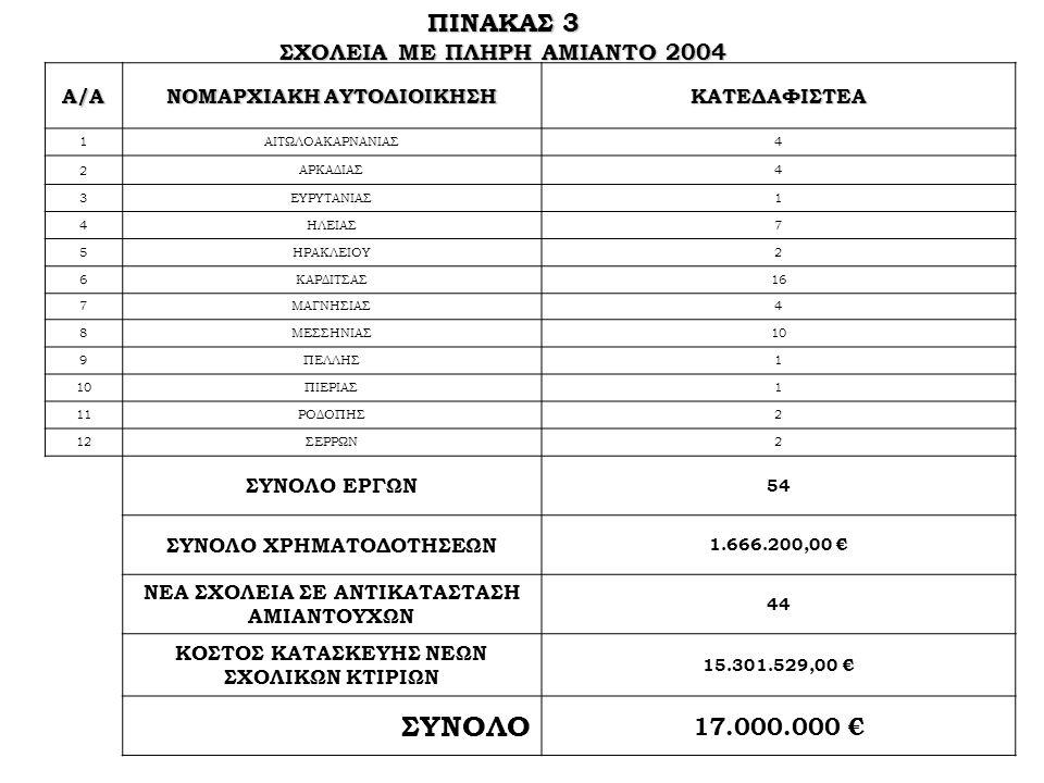 ΣΥΝΟΛΟ ΠΙΝΑΚΑΣ 3 17.000.000 € ΣΧΟΛΕΙΑ ΜΕ ΠΛΗΡΗ ΑΜΙΑΝΤΟ 2004 Α/Α