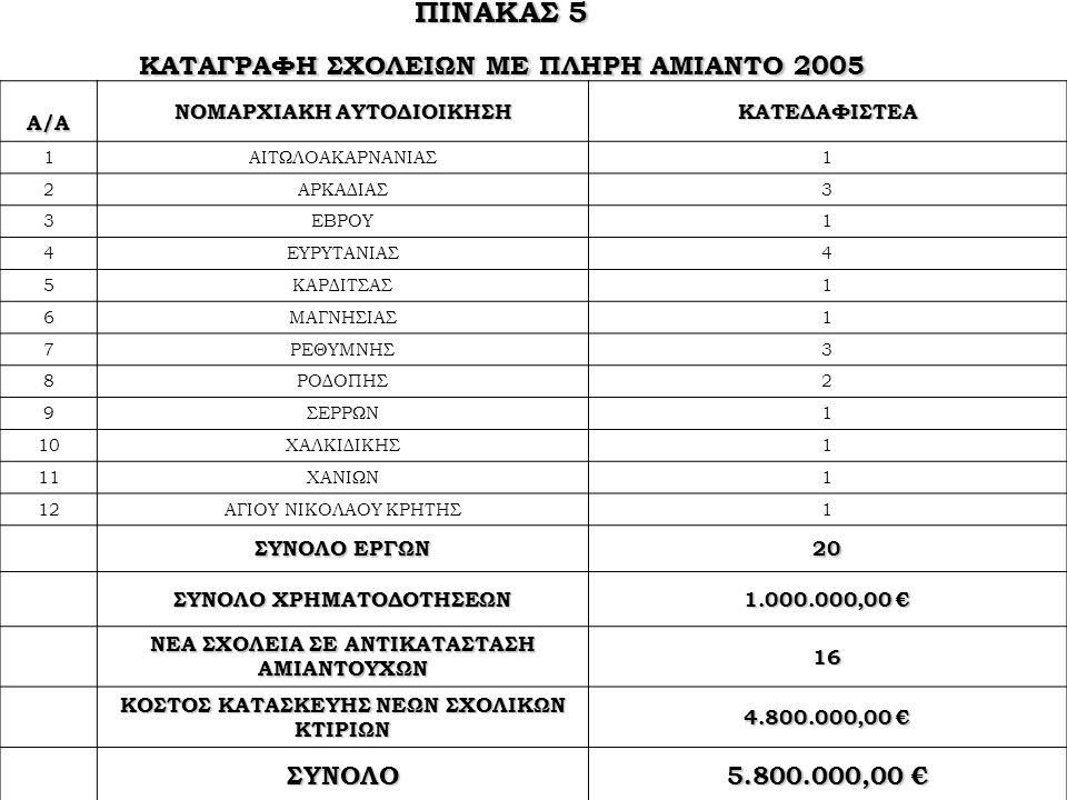 ΠΙΝΑΚΑΣ 5 ΚΑΤΑΓΡΑΦΗ ΣΧΟΛΕΙΩΝ ΜΕ ΠΛΗΡΗ ΑΜΙΑΝΤΟ 2005 ΣΥΝΟΛΟ