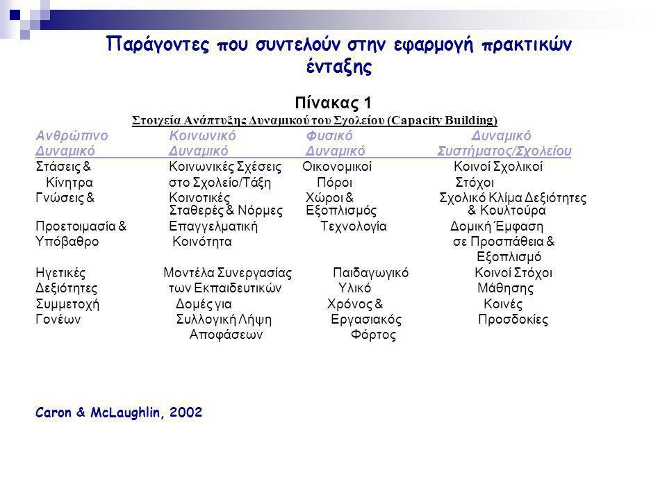 Παράγοντες που συντελούν στην εφαρμογή πρακτικών ένταξης