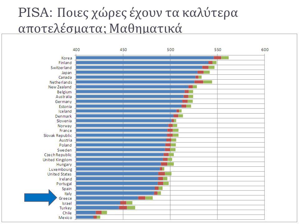 PISA: Ποιες χώρες έχουν τα καλύτερα αποτελέσματα; Μαθηματικά