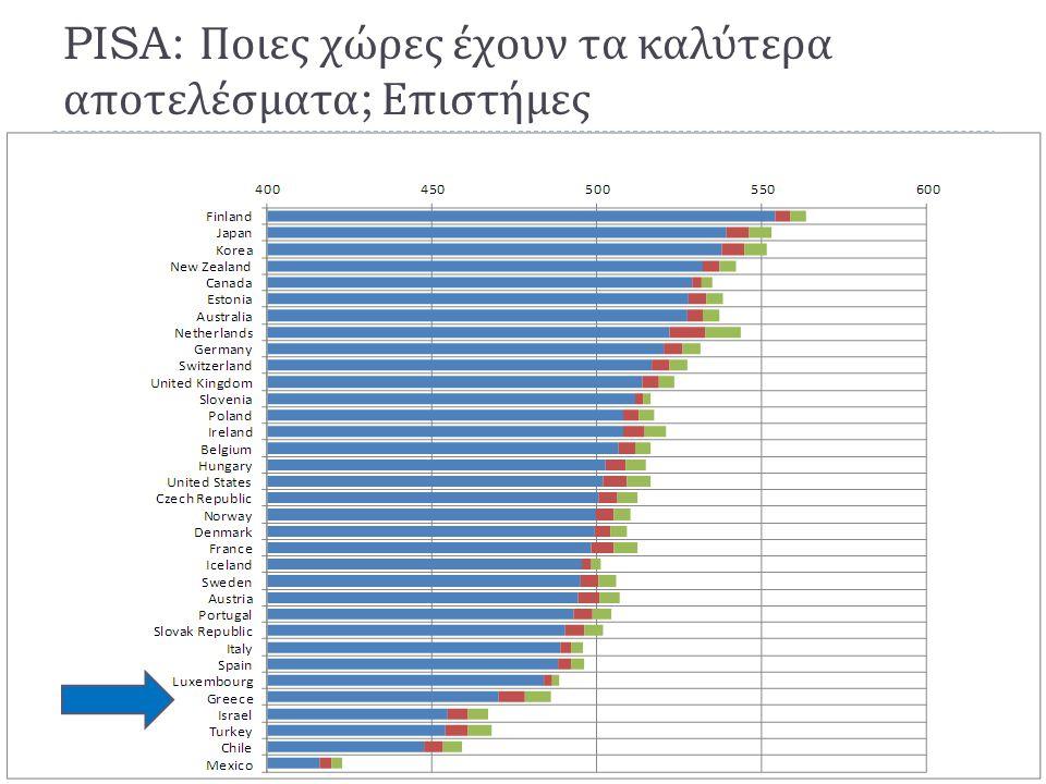 PISA: Ποιες χώρες έχουν τα καλύτερα αποτελέσματα; Επιστήμες
