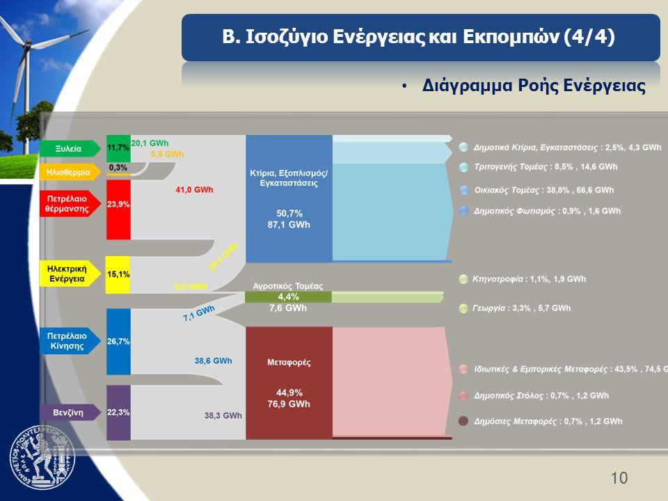 Β. Ισοζύγιο Ενέργειας και Εκπομπών (4/4) Διάγραμμα Ροής Ενέργειας