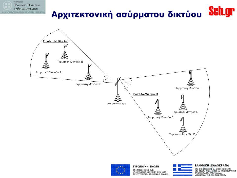 Αρχιτεκτονική ασύρματου δικτύου