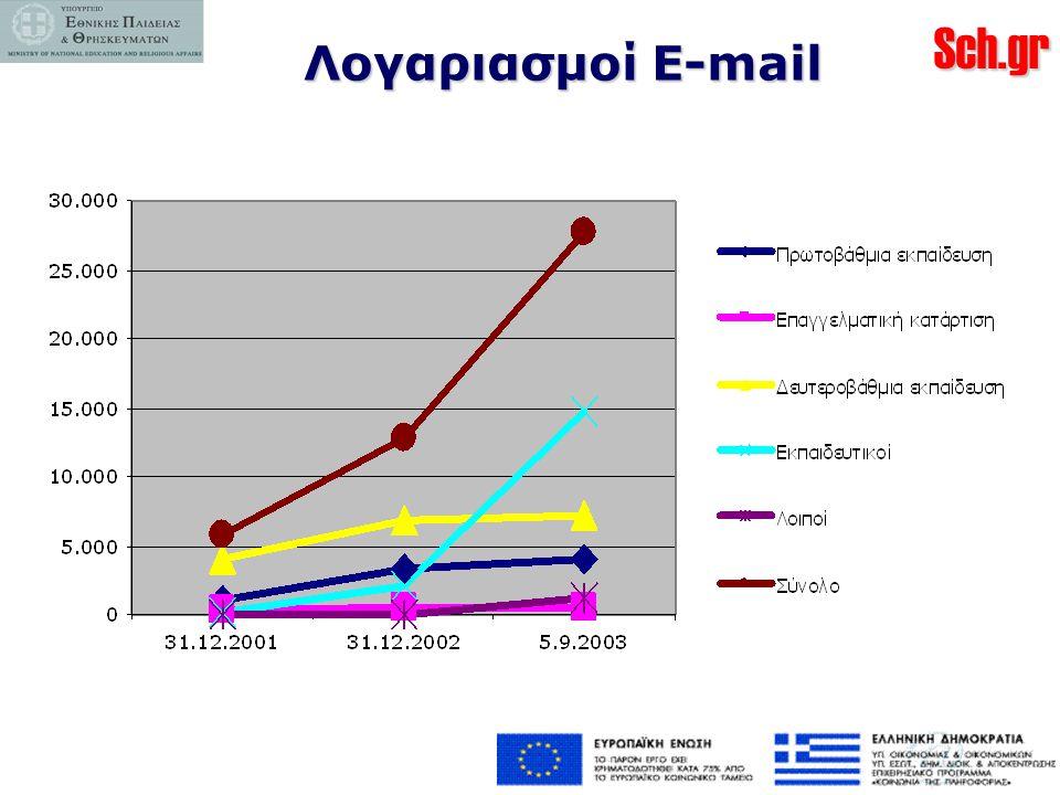 Λογαριασμοί E-mail
