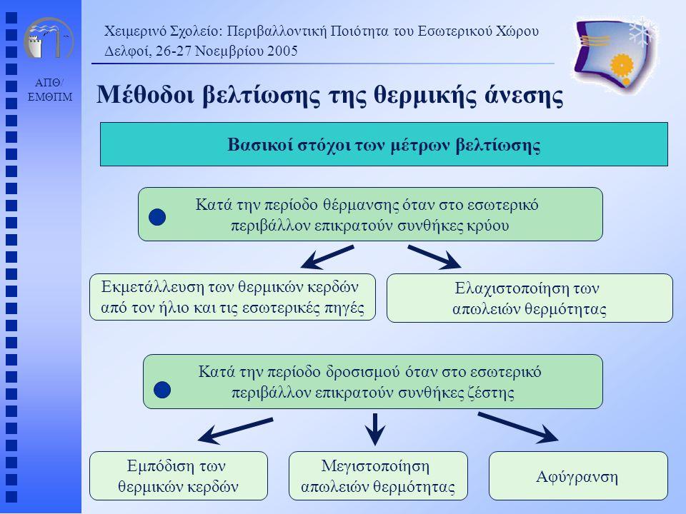 Βασικοί στόχοι των μέτρων βελτίωσης
