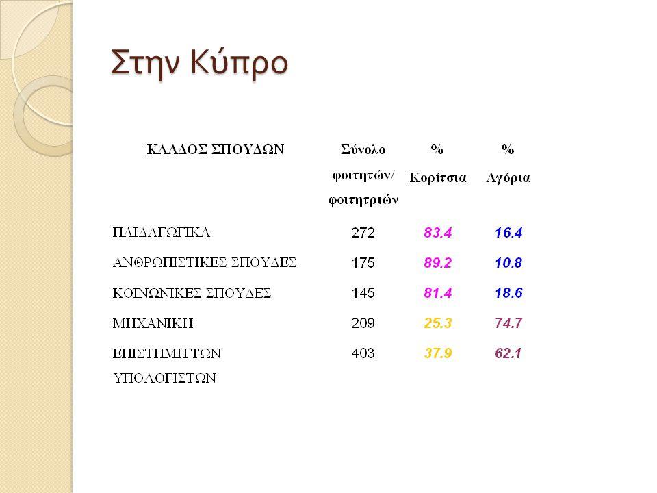 Στην Κύπρο