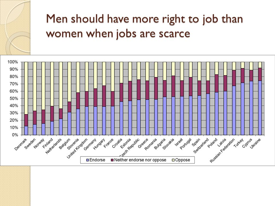 Men should have more right to job than women when jobs are scarce