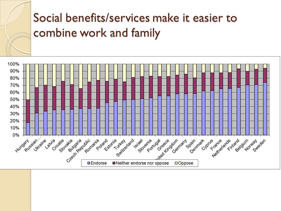 Social benefits/services make it easier to combine work and family