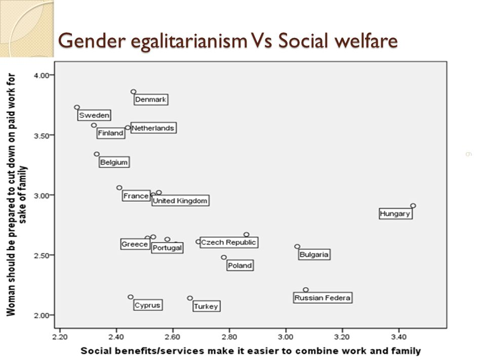 Gender egalitarianism Vs Social welfare
