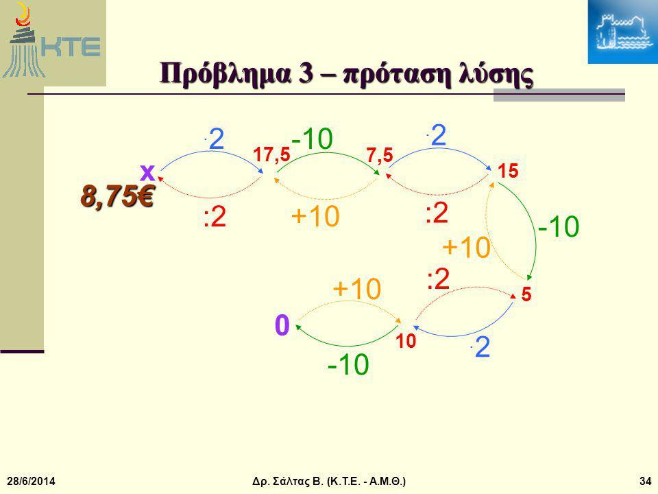 Πρόβλημα 3 – πρόταση λύσης