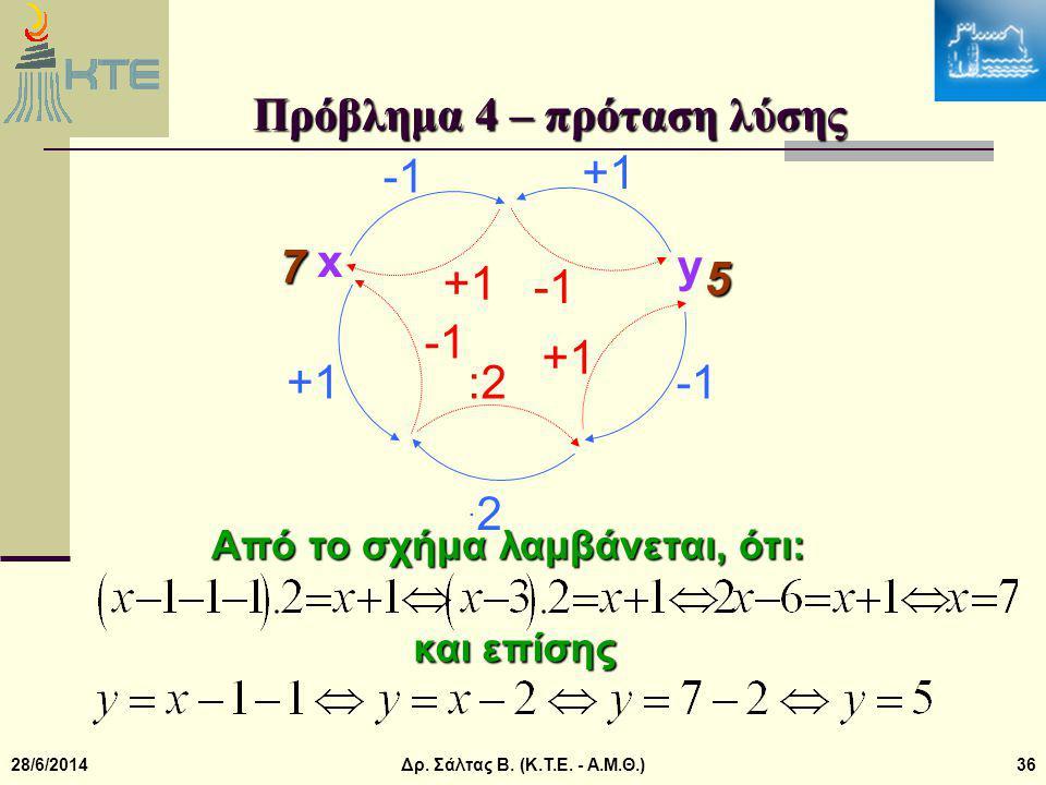 Πρόβλημα 4 – πρόταση λύσης
