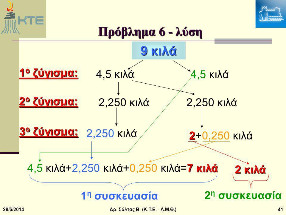 Πρόβλημα 6 - λύση 9 κιλά 1ο ζύγισμα: 4,5 κιλά 4,5 κιλά 2ο ζύγισμα: